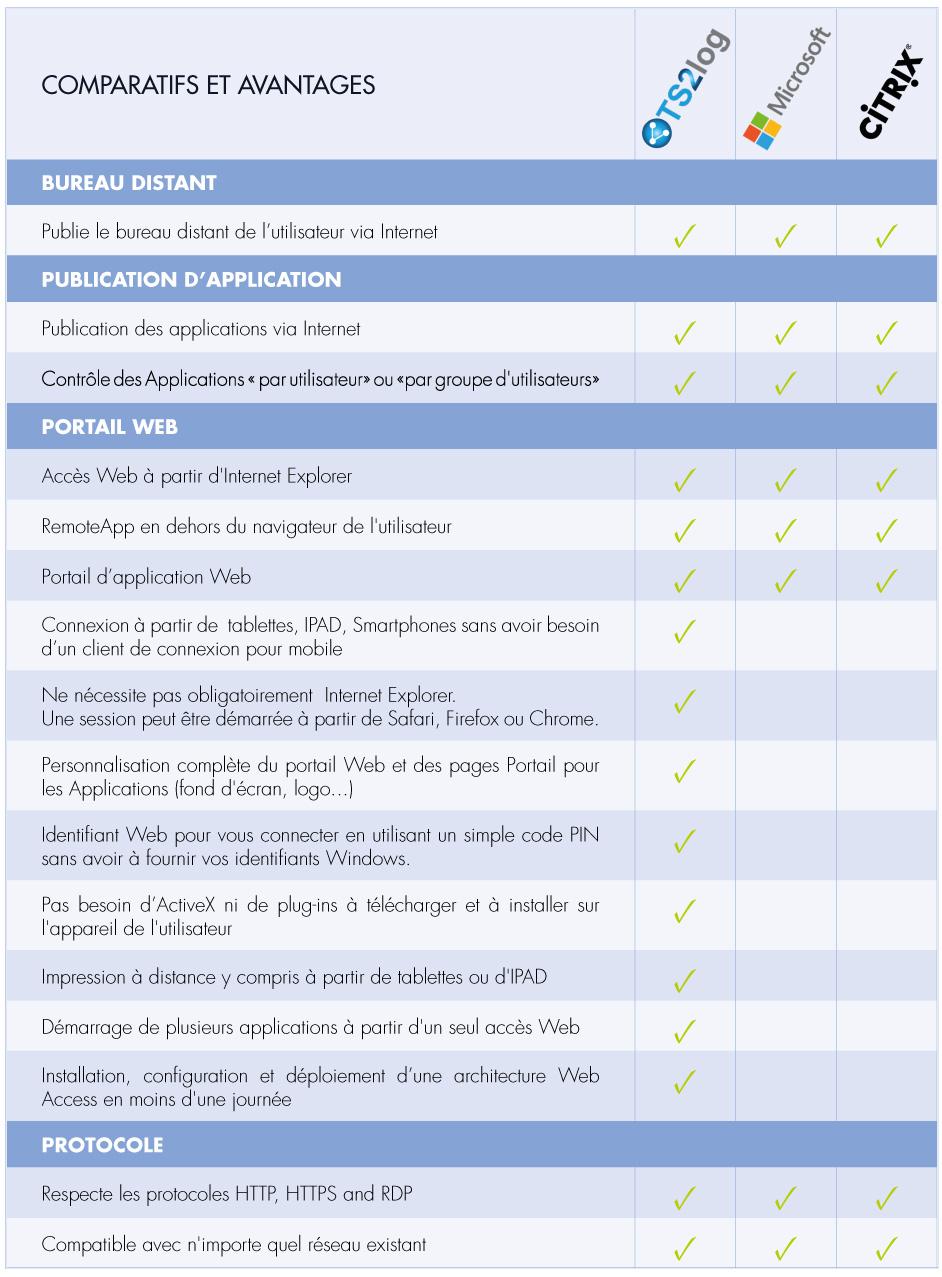 Mobilité: Comparatif TS2log avec Microsoft TSE et Citrix