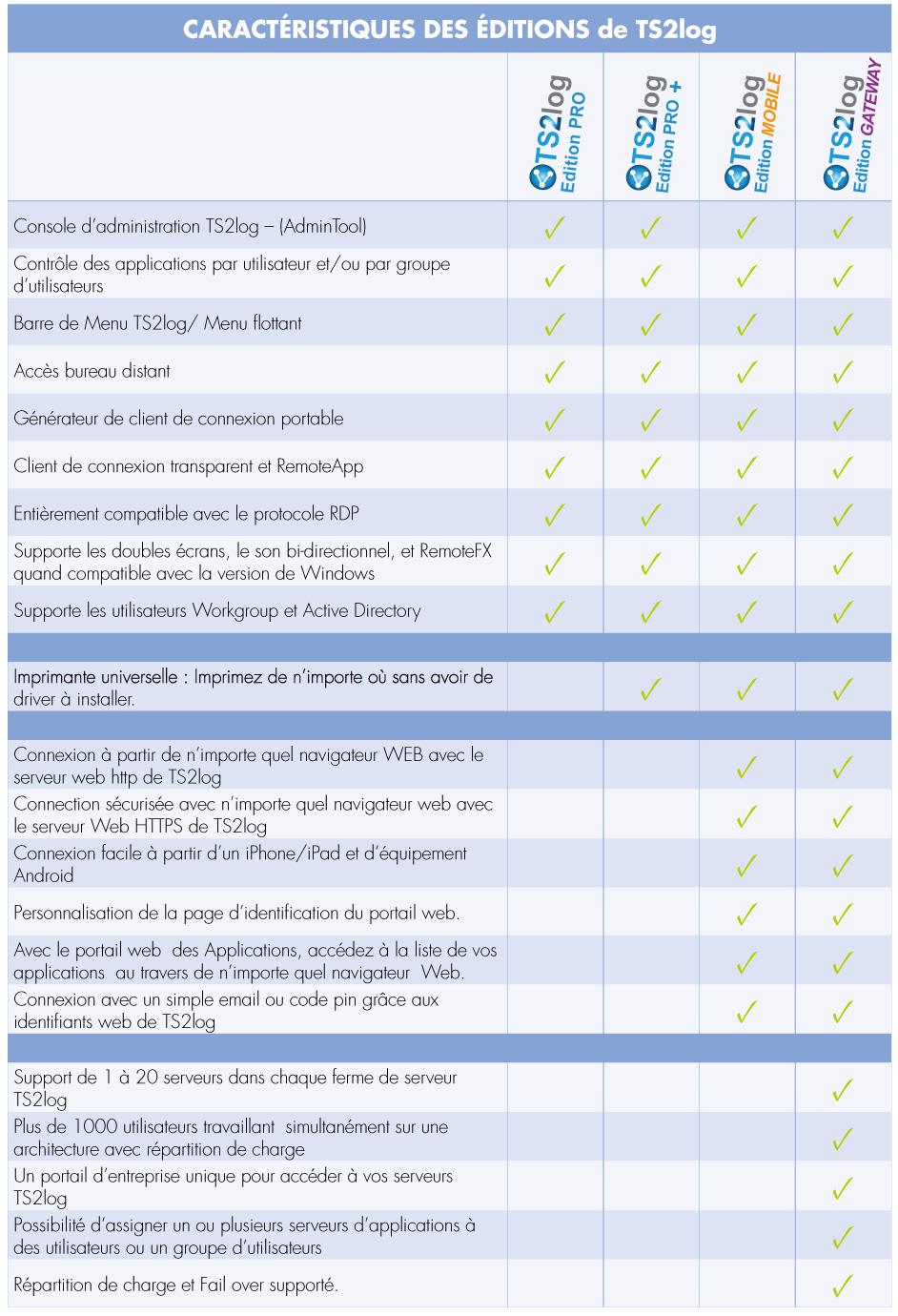 Comparatif des fonctionnalités des 4 éditions de TS2Log