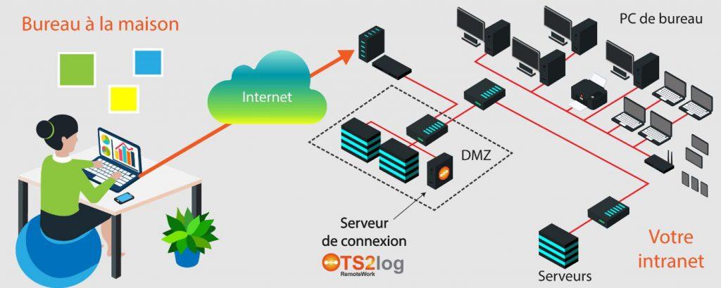 TS2log RemoteWork pour le télétravail, le Pc de bureau à la maison par liaison distante